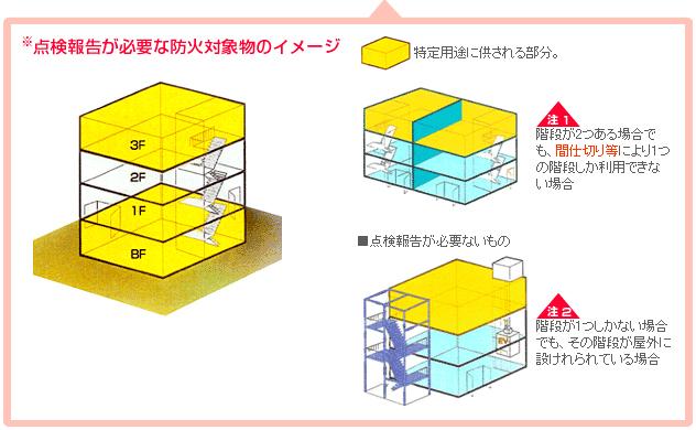 防火対象物定期点検報告が必要な防火対象物のイメージ