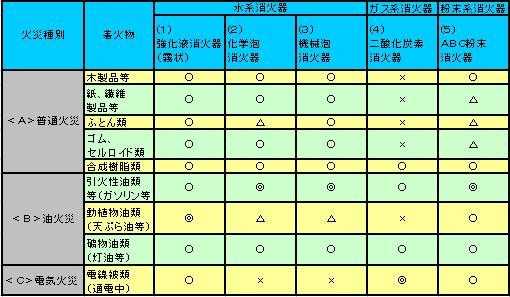 ハロン消化器の表